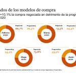 La inversión en publicidad digital aumenta 48,8% en junio de 2020.