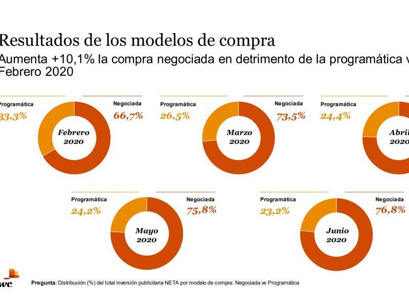 resultados, modelos , compra, programatica, negociada, iab, pwc, variacion inversion , junio, programapublicidad