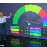 Antena3 Noticias1, lideró lunes con 2,3 millones de espectadores y 18,5%.