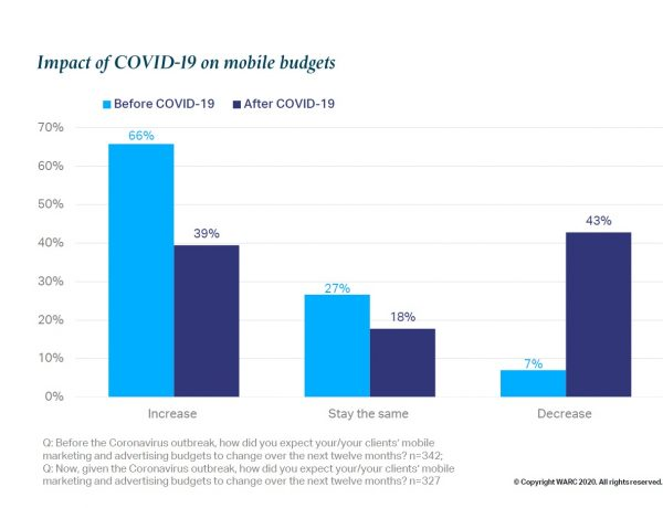 warc, MMA, Impact , COVID-19 , mobile , budgets , chart, programapublicidad