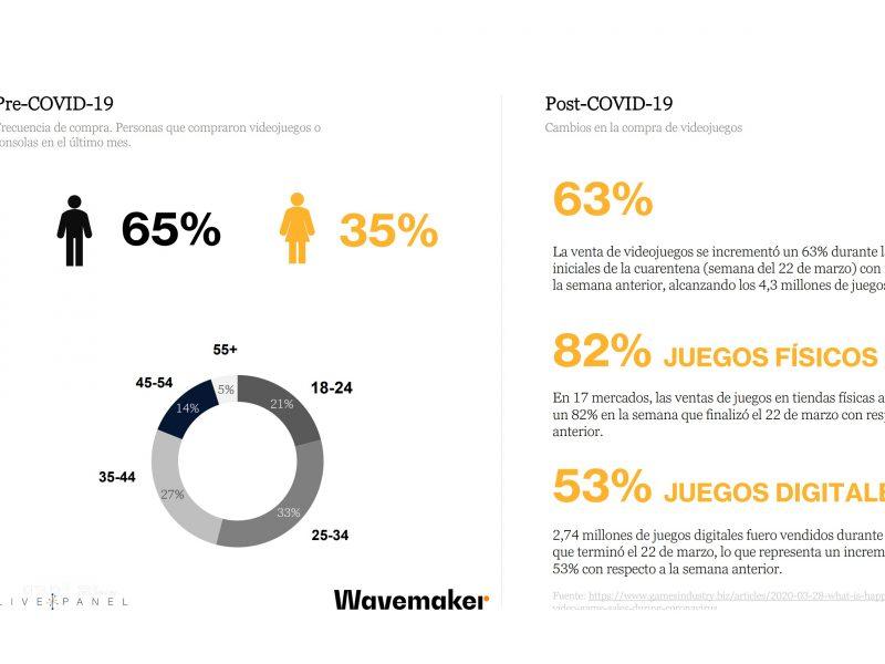 wavemaker, Pre-COVID-19, Post-COVID-19, programapublicidad
