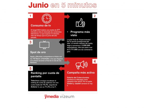 ymedia, junio, 2020, tv , audiencia, ranking, programapublicidad