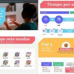 Aumenta un 45% tiempo de los menores españoles en apps de videojuegos