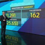 Antena 3 Noticias 2, lider del jueves con 2,5 millones de espectadores y 18,6%.
