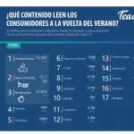 Teads: Entretenimiento, Salud y Alimentación, contenidos de mayor consumo septiembre