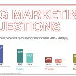 Ymedia publica la primera entrega de Big Marketing Questions.