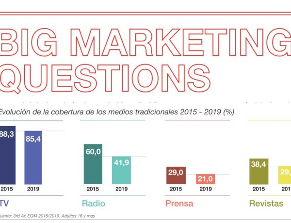 big marketing questions, ymedia vizeum, programapublicidad