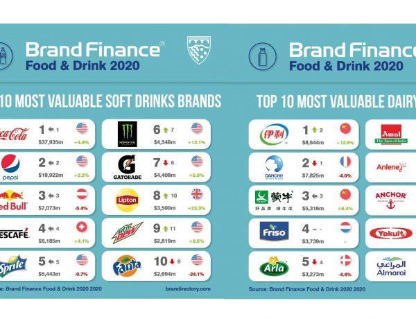brand finance, most valuable soft, drinks, portfolios, programapublicidad