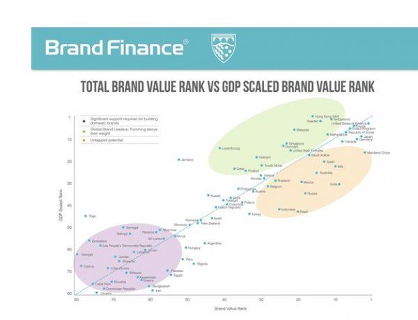 brand finance, total, brand, Índice Global de Innovación, GII , ONU, programapublicidad