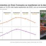 Kantar: El Gran Consumo mantiene crecimiento exponencial tras confinamiento.