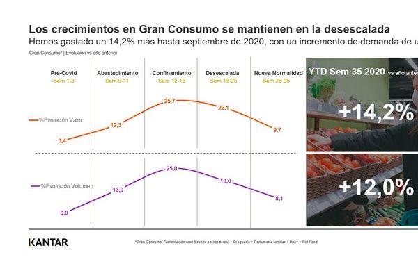 crecimientos, kantar, Gran Consumo , mantiene ,crecimiento , exponencial ,incluso ,cola, consumidores, confinamiento, programapublicidad