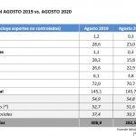 Infoadex: La inversión publicitaria cae -5,5% en julio  y -8,5% en agosto de 2020.