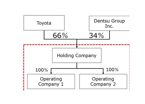 toyota, dentsu, innovacion, marketing,programapublicidad