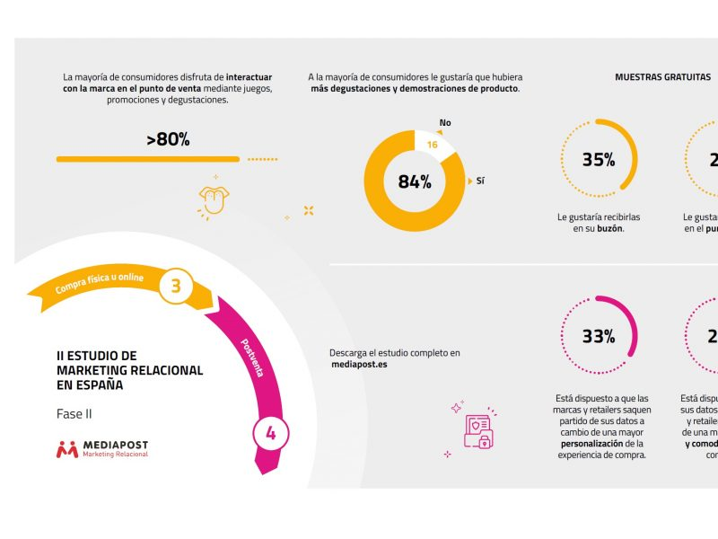 Asociación , Marketing ,España , MKT, Mediapost , presentado , conclusiones , II Estudio , Marketing Relacional, programapublicidad