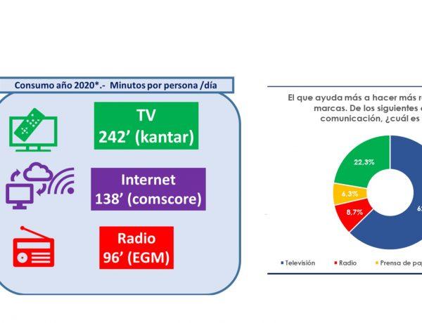 Barlovento Comunicación ,primer estudio ,Barómetro TV, tracking continuo , programapublicidad