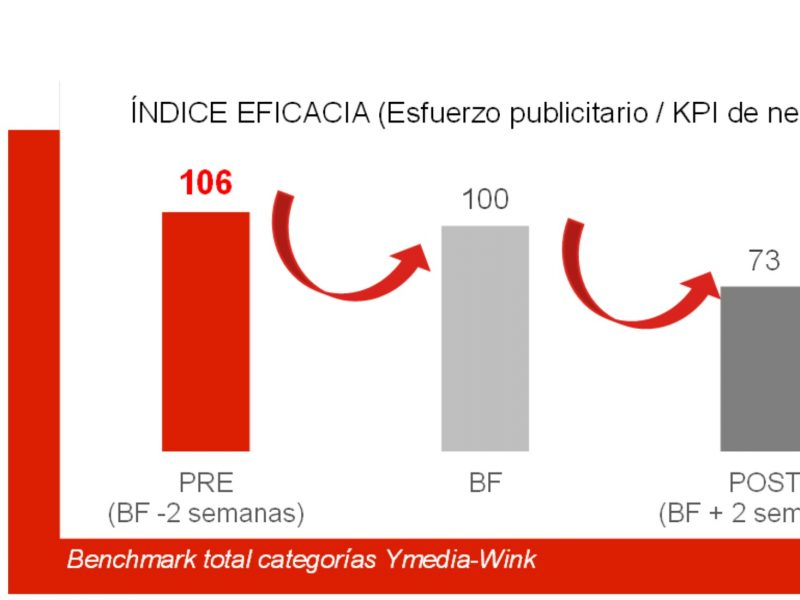 Ymedia, informe , eficacia, Big Marketing ,Questions , Ymedia, programapublicidad