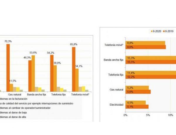 banda ancha fija, telefonía fija , televisión pago, servicios ,peor valorados ,hogares ,españoles,programapublicidad