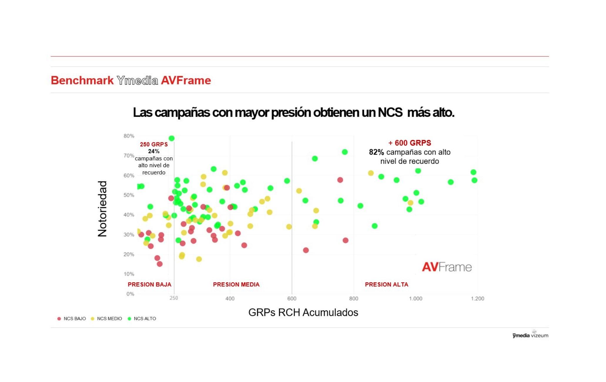 https://www.programapublicidad.com/wp-content/uploads/2020/10/campañas-notoriedad-benchmark-ymedia-GRPs-AVFrame-programapublicidad.jpg