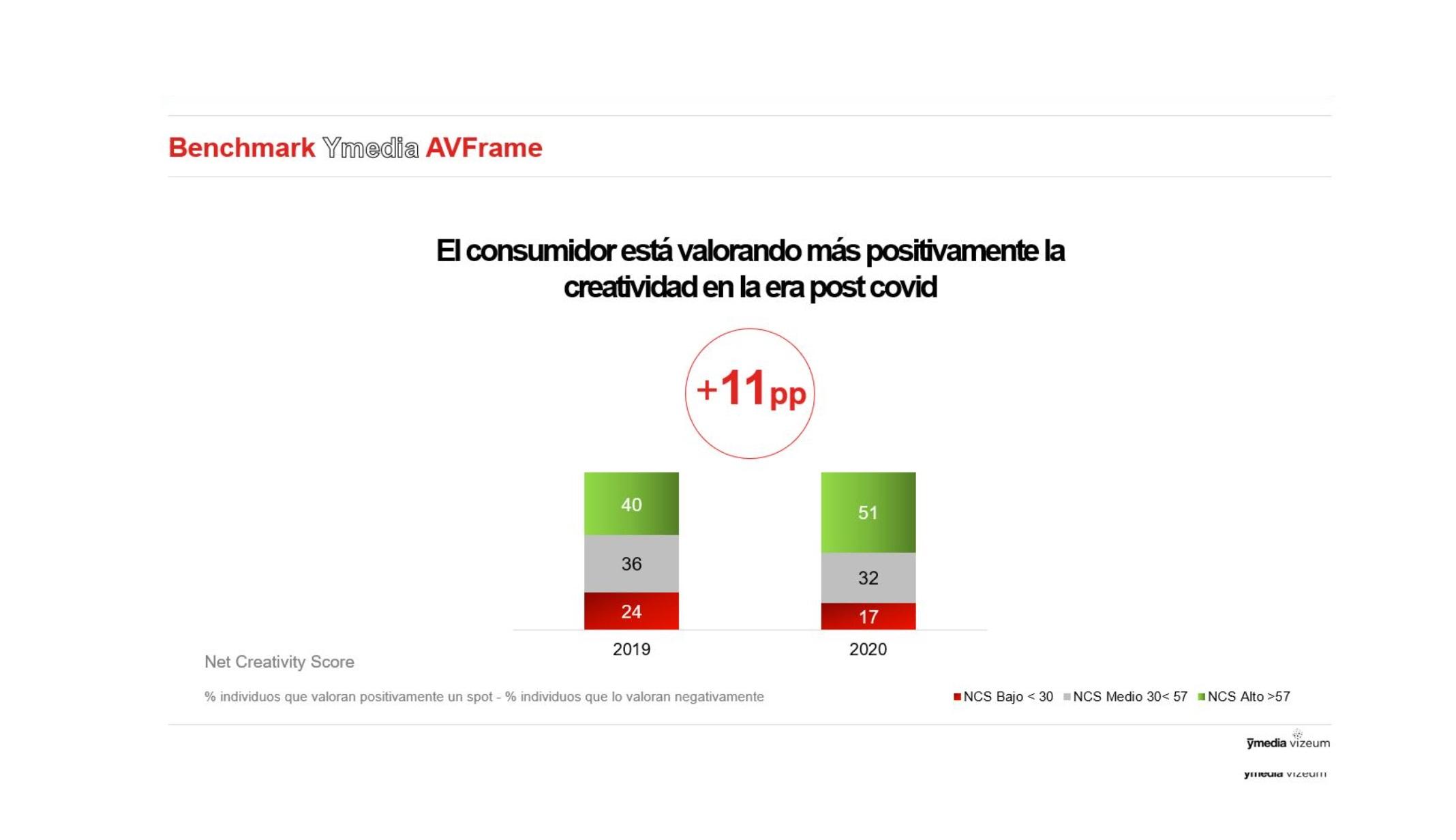 https://www.programapublicidad.com/wp-content/uploads/2020/10/consumidor-post-covid-campañas-notoriedad-benchmark-ymedia-GRPs-AVFrame-programapublicidad.jpg