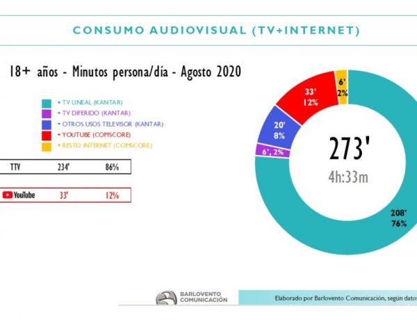 consumo, audiovisual tv, internet, barlovento, agosto, programapublicidad