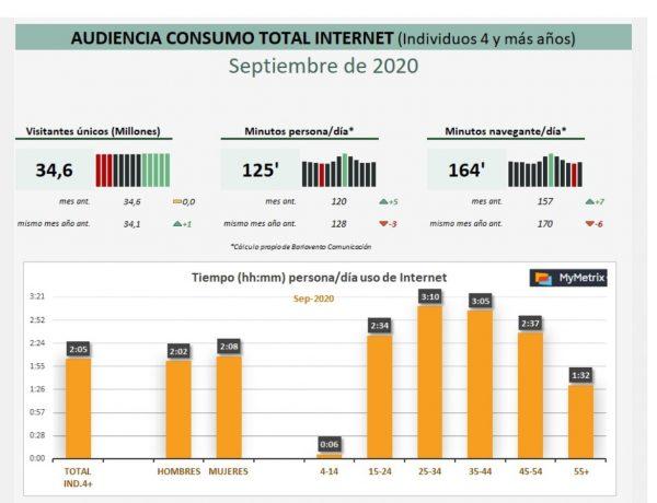 consumo, internet, tv, barlovento, septiembre, programapublicidad