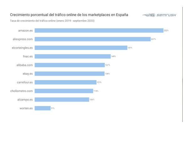 crecimiento, trafico, online, marketplaces, españa, semrush, amazon, programapublicidad
