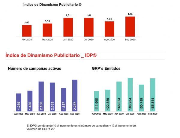 idp, indice , dinamismo, publicitario, ymedia, programapublicidad