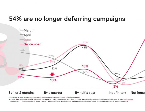 impacto, campañas marketing, WFA, anunciantes, 54%, no longer , campaigns,mprogramapublicidad