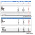 InfoAdex : La inversión publicitaria cae un -22,2% en 2020.