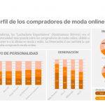 LIVE Panel – Análisis de target #2. Los compradores de moda migran a la compra online