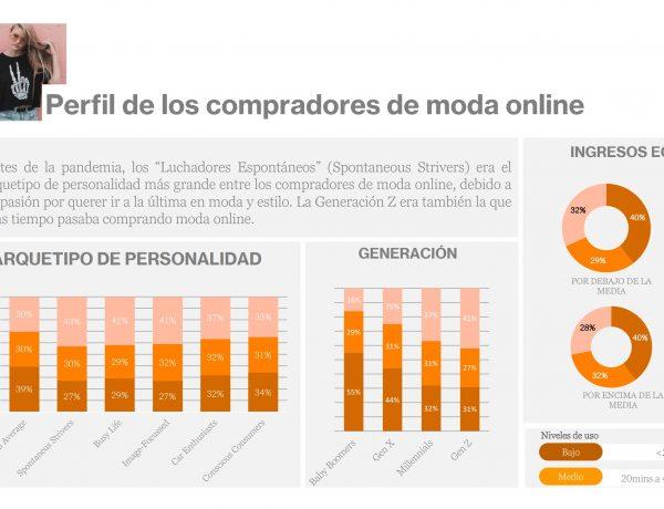 perfil, compradores, moda , online, live panel, wavemaker, programapublicidad