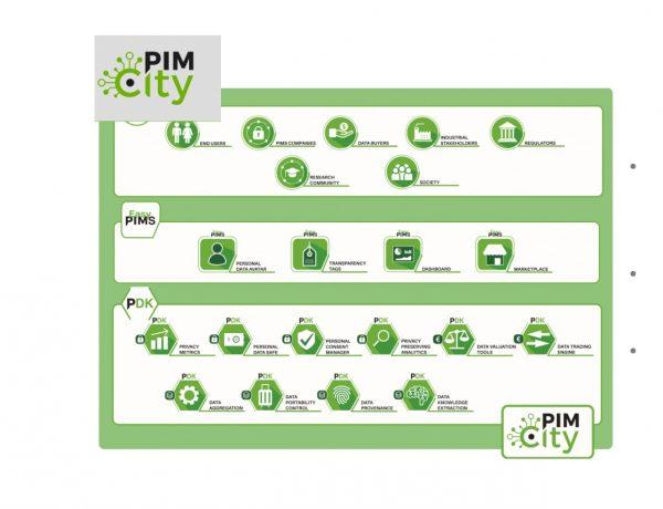 pim city, iab, programapublicidad