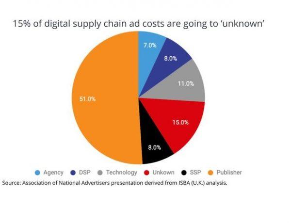 presentacion, ana, supply chain ad, cost, unknown , programapublicidad