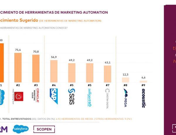 resultados, Marketing Automation , scope, scopen, mrm, salesforce,perfil, conocimiento, herramientas, datos, programapublicidad