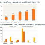 La mitad de hogares con Internet consumen plataformas online de pago