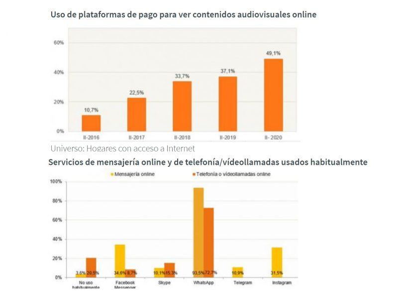 uso, plataformas, pago, tv, internet, mensajeria, preferidas, cnmc, hogares, 2020, programapublicidad