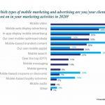 WARC presenta informes del estado del marketing móvil en APAC, India e Indonesia 2020.