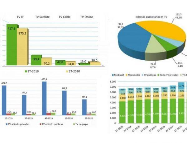 CNMC, PUBLICIDAD, TV, PUBLICITARIA, programapublicidad
