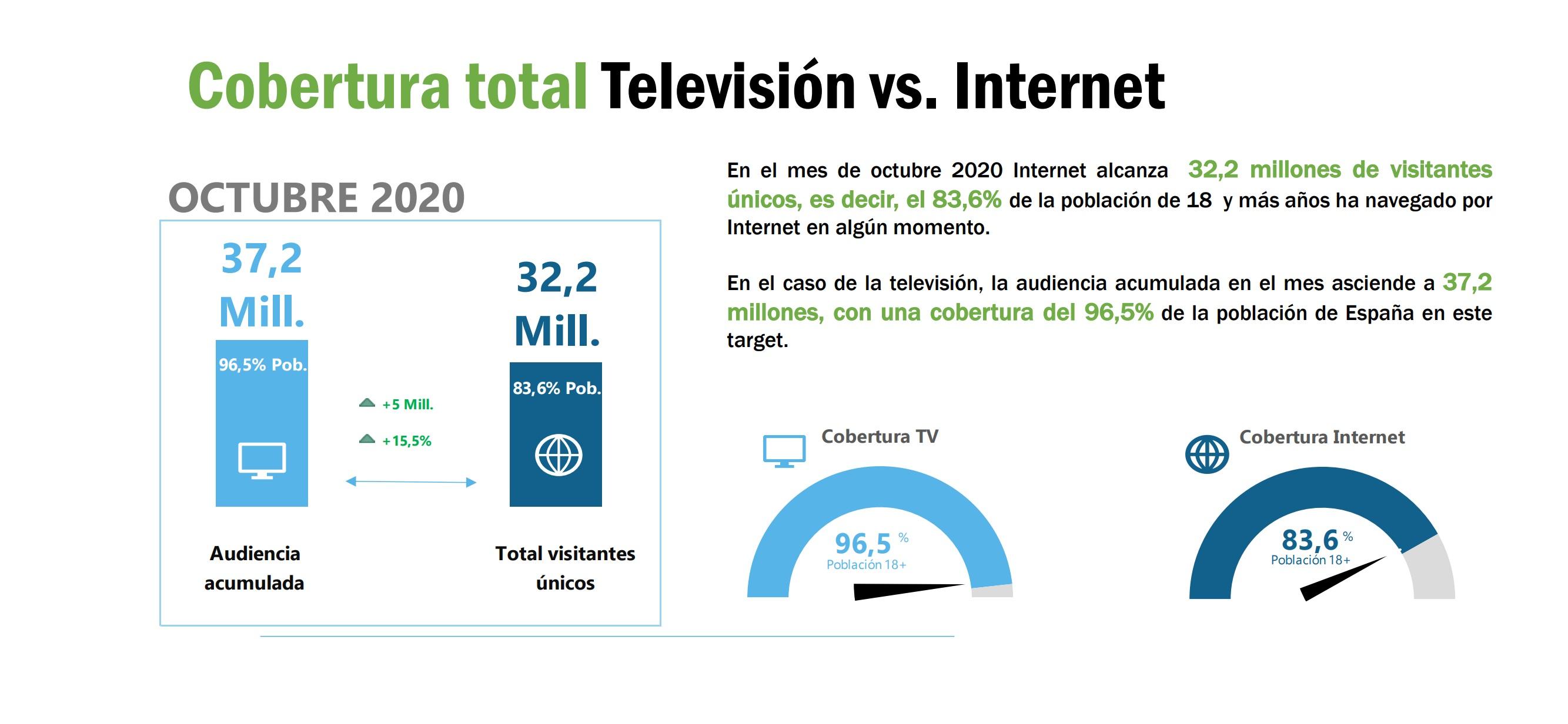 https://www.programapublicidad.com/wp-content/uploads/2020/11/Consumo-diario-Internet-Televisión-Octubre-2020-barloventoprogramapublicidad-2.jpg