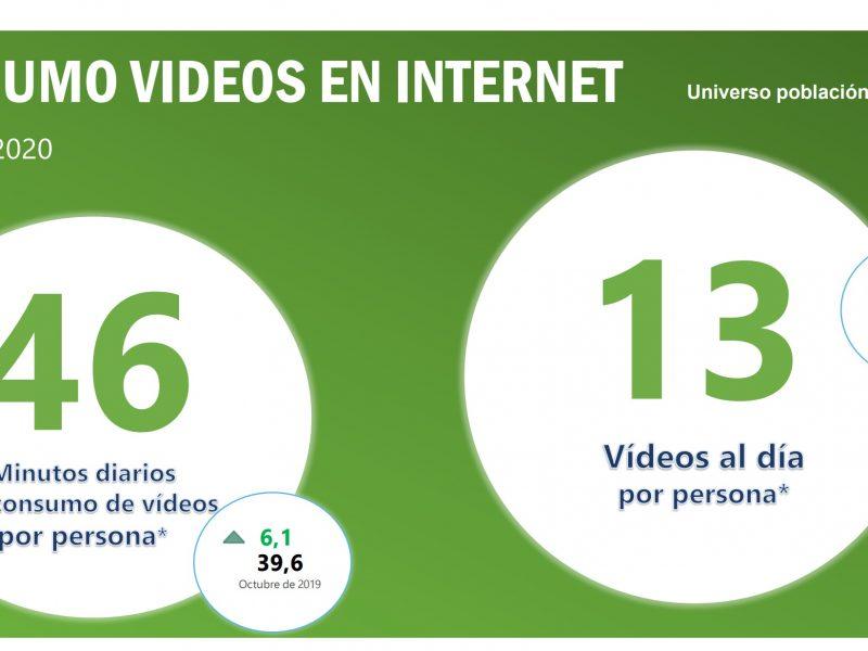 Consumo , diario, Internet , Televisión , Octubre 2020, barlovento,programapublicidad