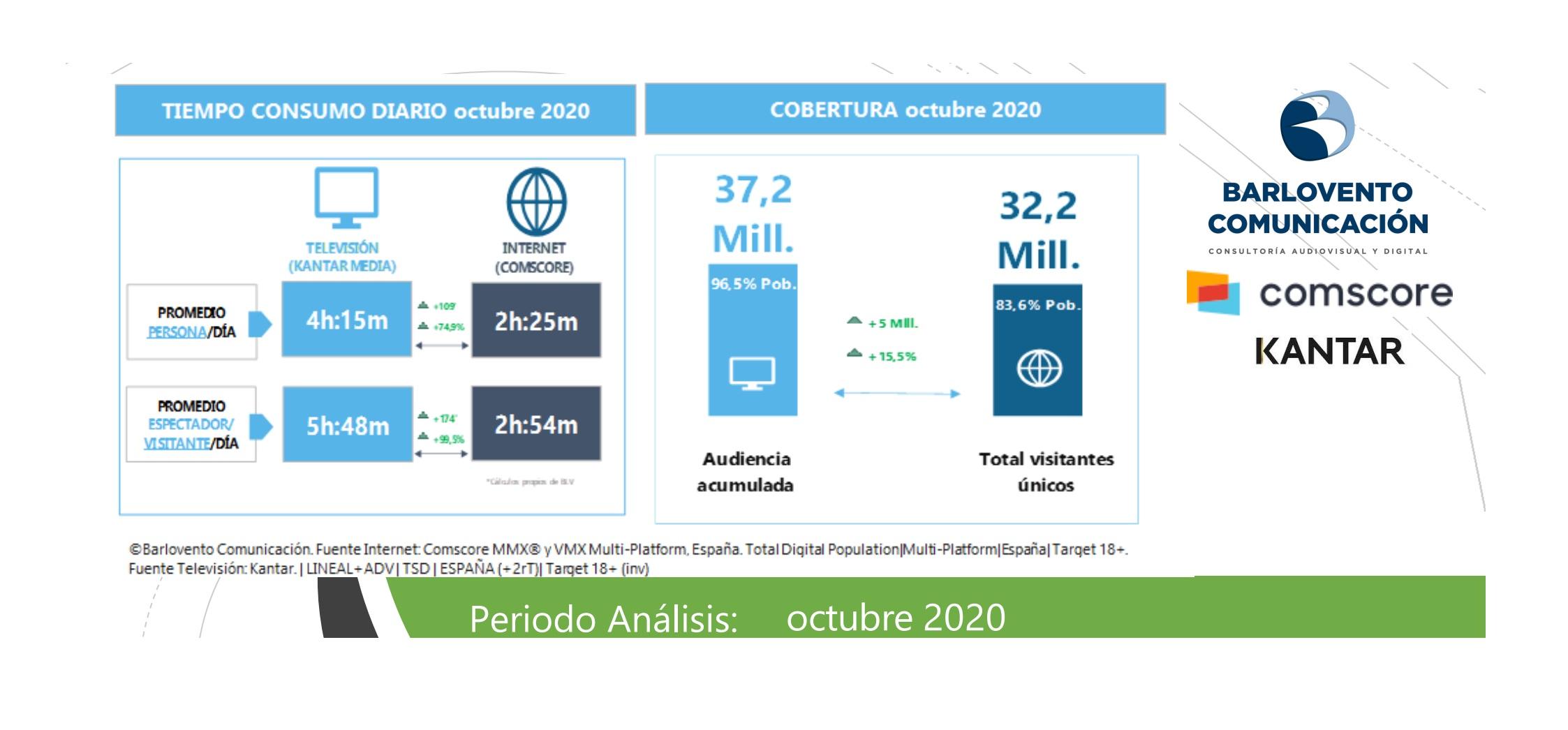 https://www.programapublicidad.com/wp-content/uploads/2020/11/Consumo-diario-Internet-Televisión-Octubre-2020-barloventoprogramapublicidad.jpg