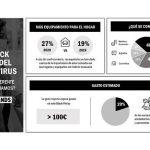 39% de españoles comprará únicamente lo que necesita, en Black Friday por Coronavirus, según IPG Mediabrands Spotligh.