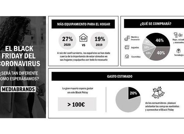 IPG Mediabrands, Black Friday , Coronavirus, programapublicidad