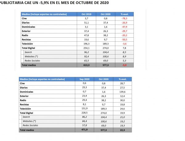 LA INVERSIÓN PUBLICITARIA ,CAE , -5.9% , OCTUBRE , 2020, programapublicidad