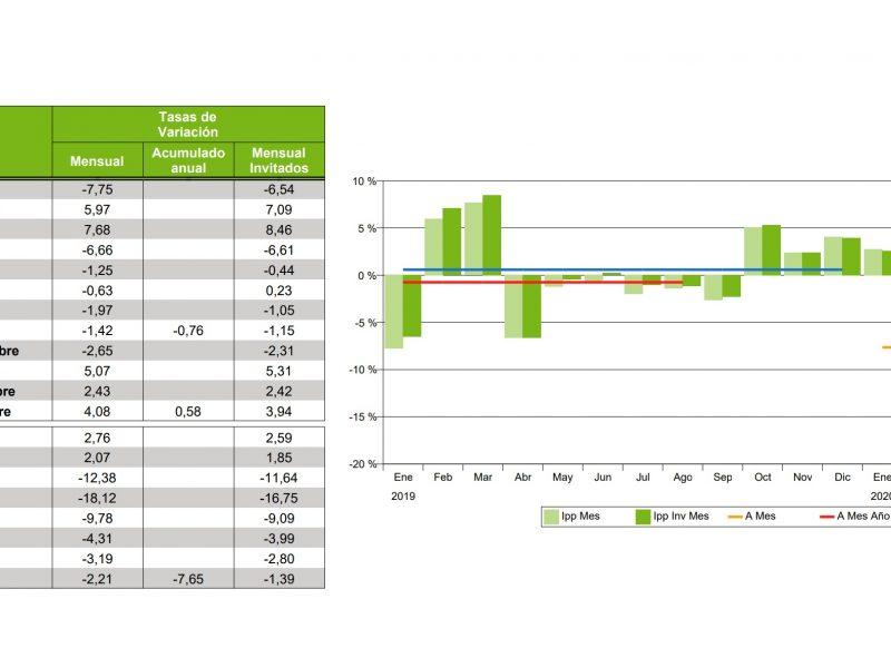 Tasas de, IPP, TV, aea, variacion, precios, GRPs, programapublicidad