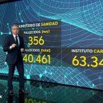 Antena3 Noticias2 lideró el jueves con 3,2 millones de espectadores y 18,8%