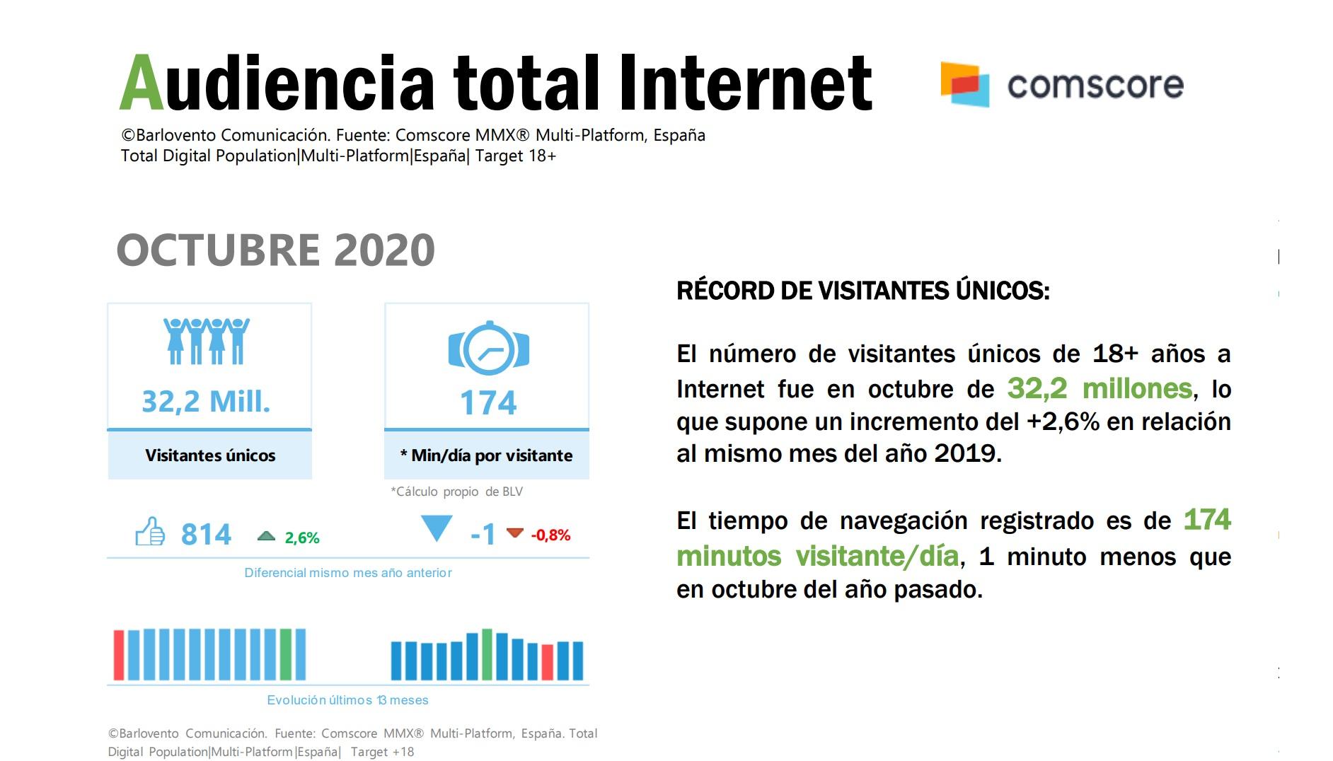 https://www.programapublicidad.com/wp-content/uploads/2020/11/audiencia-total-internet-global-broadcast-tv-top15-Consumo-diario-Internet-Televisión-Octubre-2020-barloventoprogramapublicidad.jpg