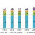 CNMC:  La televisión de pago subió un 16,7% interanual hasta 7,9 millones de abonados.