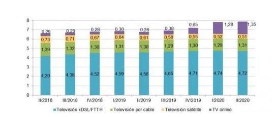 cnmc, tv pago, 2020, programapublicidad