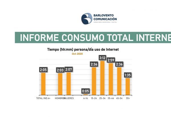 consumo, tiempo, internet, target, Barlovento Comunicación, octubre, 2020, programapublicidad